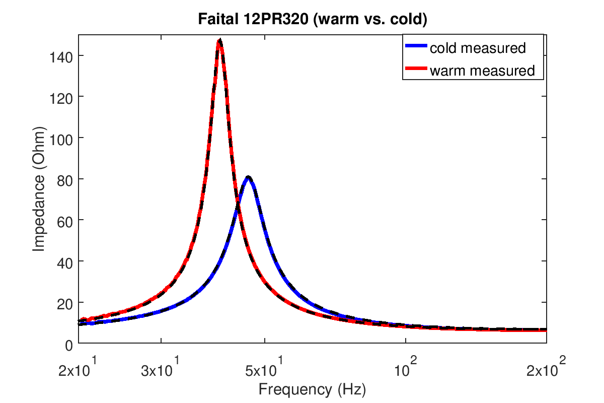 Faital_impedance_warm_cold